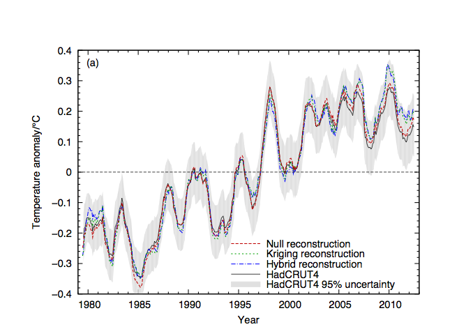 Uncertainty in SST measurements and data sets | Climate Etc